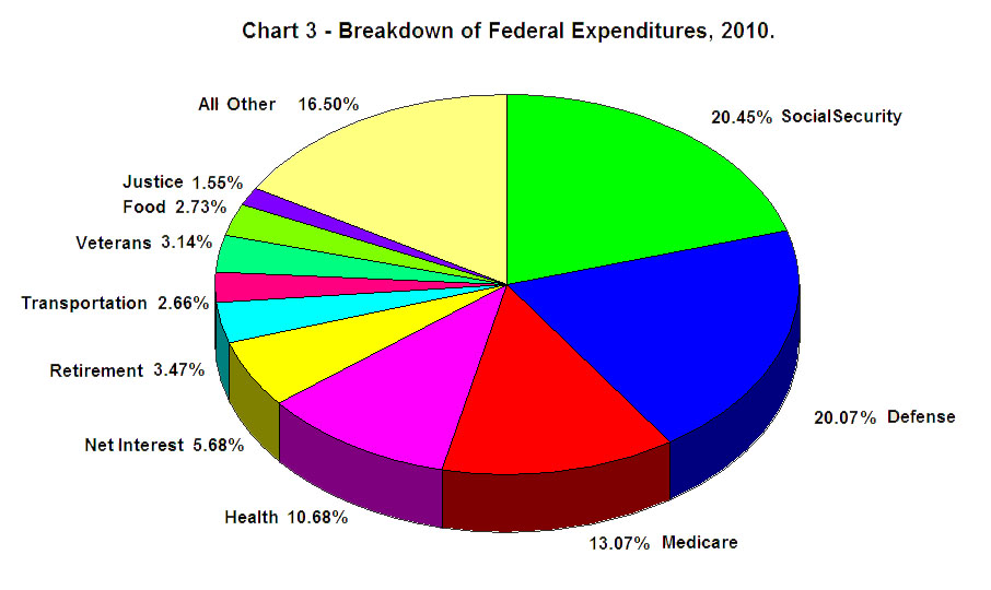 Pie Chart Federal Spending Mersnoforum